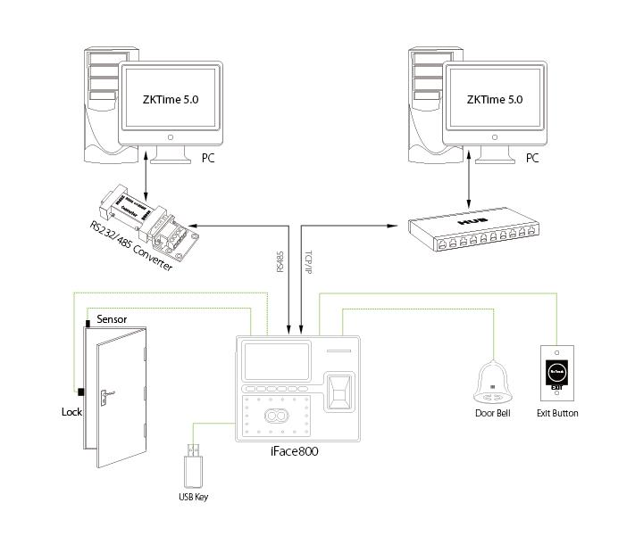KOBIO iFace800 - Máy chấm công nhận dạng khuôn mặt và thẻ từ