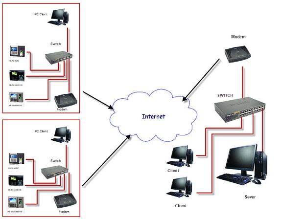 Giải pháp quản lí chấm công nhiều chi nhánh trên internet
