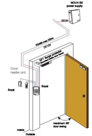 Giải pháp cho hệ thống kiểm soát cửa